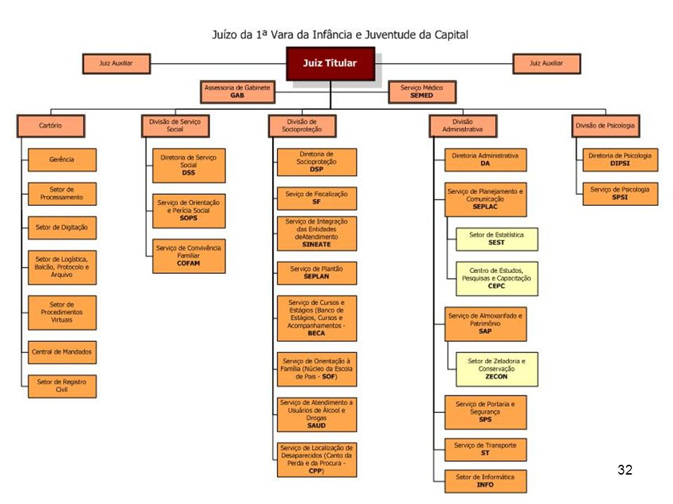 5. Poder Judiciário no Brasil 32