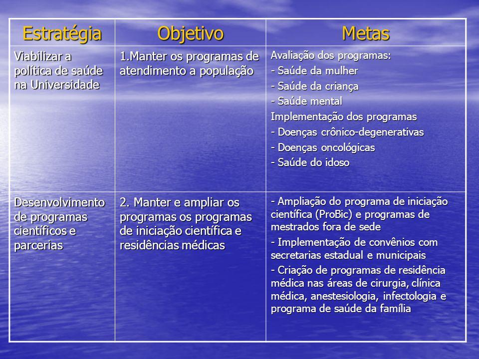 EstratégiaObjetivoMetas Viabilizar a política de saúde na Universidade 1.Manter os programas de atendimento a população Avaliação dos programas: - Saú