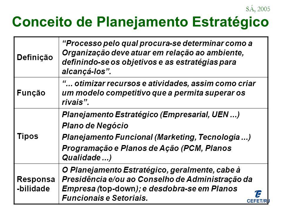 Conceito de Planejamento Estratégico Definição Processo pelo qual procura-se determinar como a Organização deve atuar em relação ao ambiente, definind