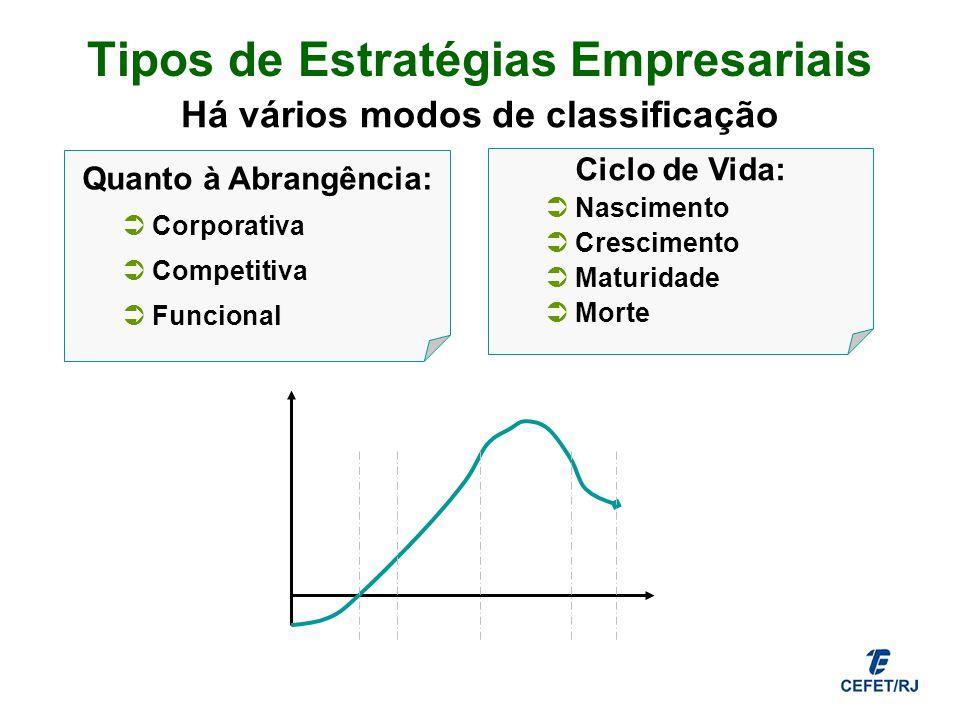 Tipos de Estratégias Empresariais Há vários modos de classificação Quanto à Abrangência: Corporativa Competitiva Funcional Ciclo de Vida: Nascimento C