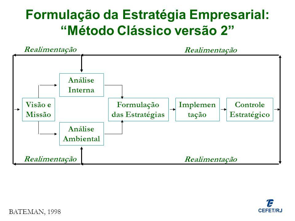 Formulação da Estratégia Empresarial: Método Clássico versão 2 Análise Interna Análise Ambiental Formulação das Estratégias Implemen tação Controle Es