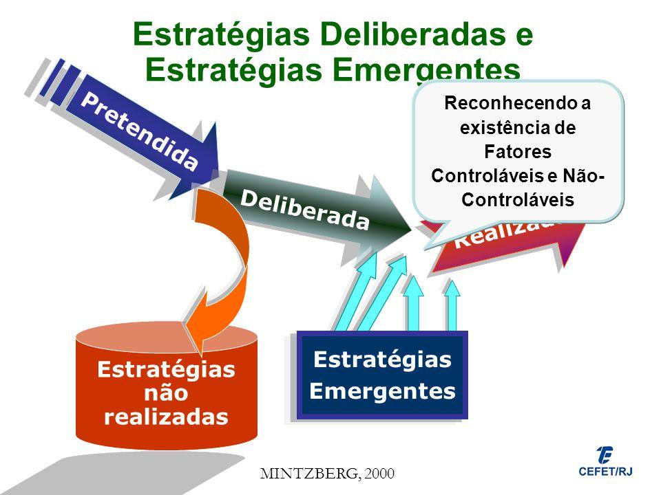 Estratégias Deliberadas e Estratégias Emergentes Pretendida Deliberada Realizada Estratégias não realizadas Estratégias Emergentes MINTZBERG, 2000 Rec