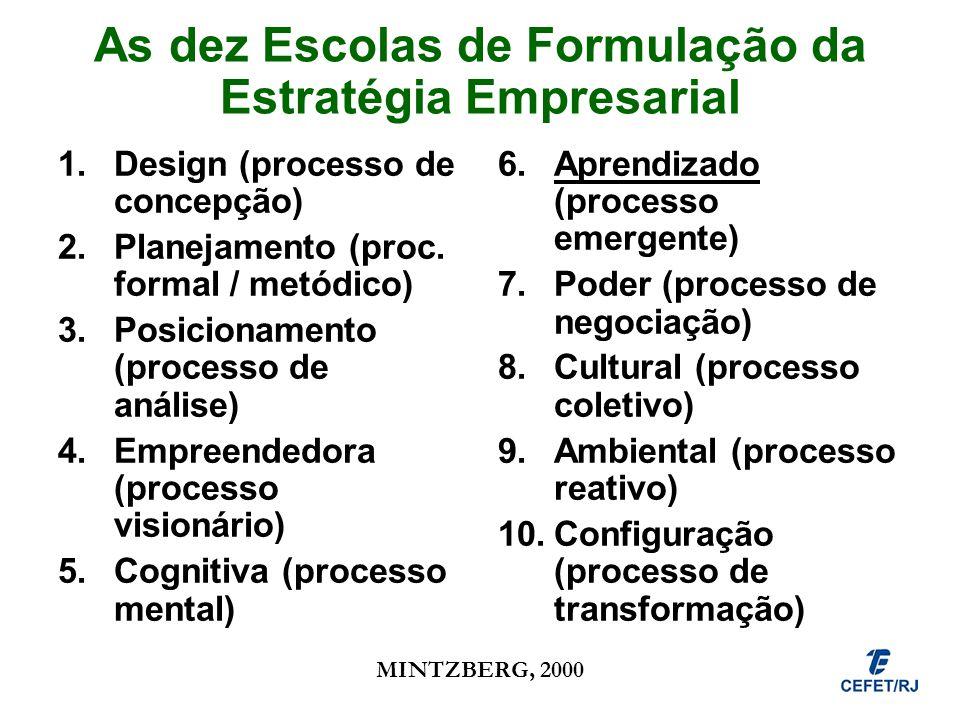 As dez Escolas de Formulação da Estratégia Empresarial 1.Design (processo de concepção) 2.Planejamento (proc. formal / metódico) 3.Posicionamento (pro
