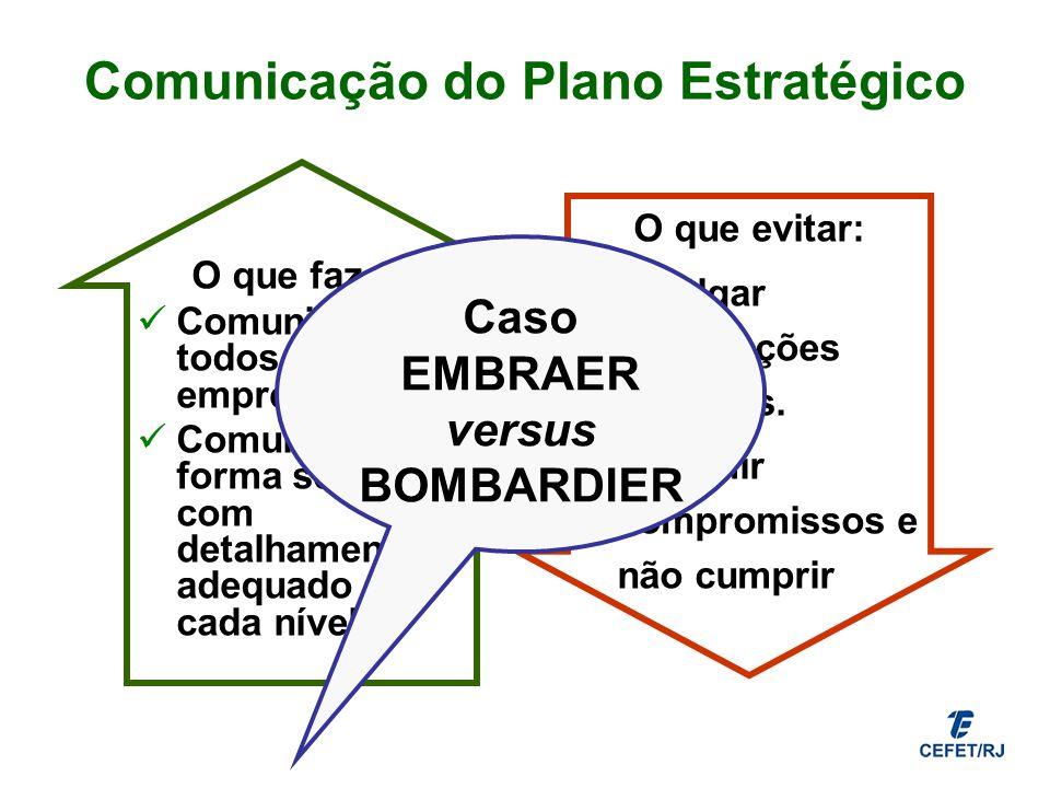 Comunicação do Plano Estratégico O que fazer: Comunicar para todos da empresa. Comunicar de forma seletiva e com detalhamento adequado a cada nível. O