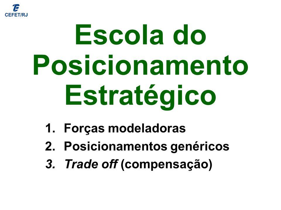 Escola do Posicionamento Estratégico 1.Forças modeladoras 2.Posicionamentos genéricos 3.Trade off (compensação)