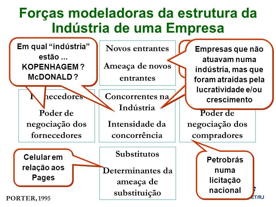 Forças modeladoras da estrutura da Indústria de uma Empresa Concorrentes na Indústria Intensidade da concorrência Novos entrantes Ameaça de novos entr