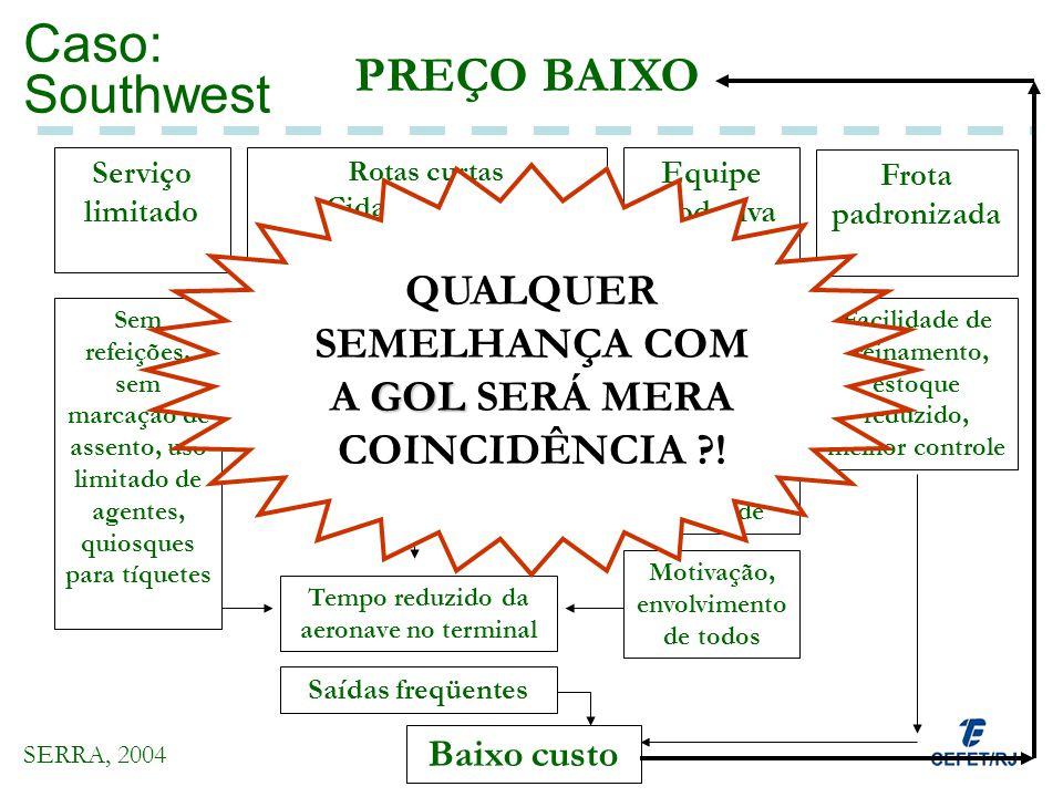 Caso: Southwest PREÇO BAIXO Serviço limitado Rotas curtas Cidades médias Aeroportos secundários Equipe produtiva Frota padronizada Sem refeições, sem