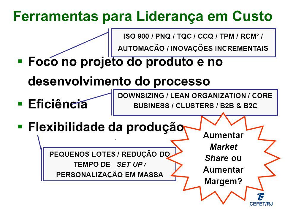 Ferramentas para Liderança em Custo Foco no projeto do produto e no desenvolvimento do processo Eficiência Flexibilidade da produção. DOWNSIZING / LEA