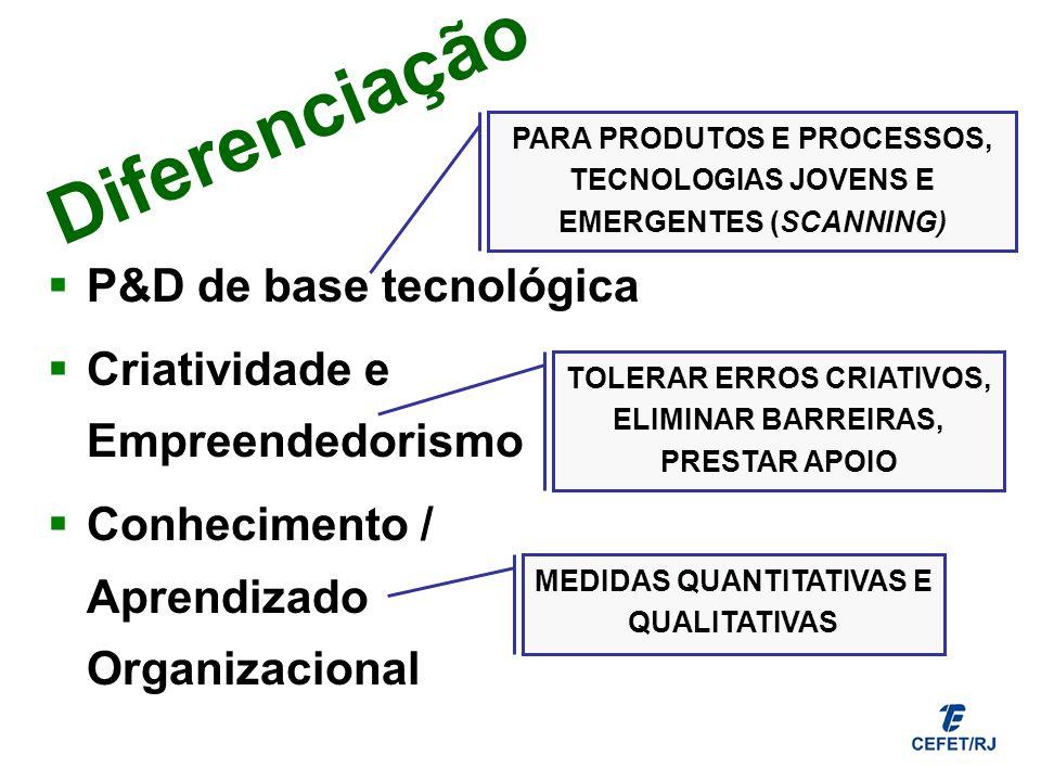Diferenciação P&D de base tecnológica Criatividade e Empreendedorismo Conhecimento / Aprendizado Organizacional PARA PRODUTOS E PROCESSOS, TECNOLOGIAS