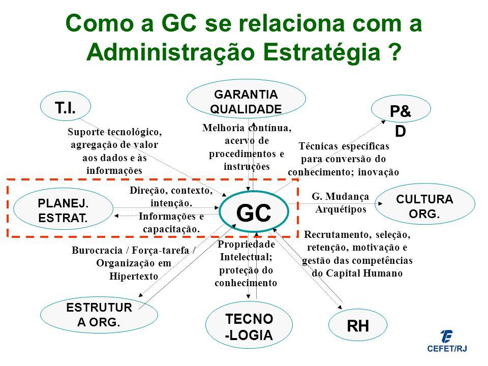 Como a GC se relaciona com a Administração Estratégia ? Propriedade Intelectual; proteção do conhecimento T.I. GC PLANEJ. ESTRAT. Direção, contexto, i