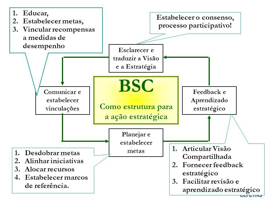 BSC Como estrutura para a ação estratégica Esclarecer e traduzir a Visão e a Estratégia Planejar e estabelecer metas Feedback e Aprendizado estratégic