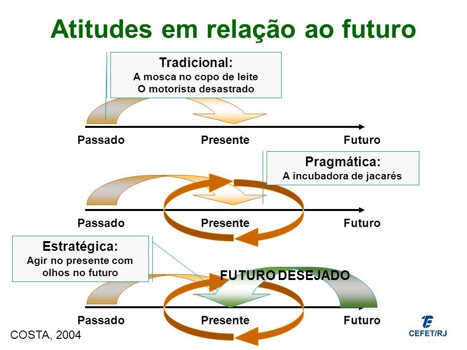 Diferentes Mentalidades em relação ao Negócio IMEDIATISTA OPERACIONAL ESTRATÉGICA MUNDO CONTINENTE PAÍS ESTADO CIDADE INDÚSTRIA DEPARTAMENTO ORGANIZAÇÃO HOJE MÊSANODÉCADASÉCULO Pensar Global, Agir Local COSTA, 2004 Ver a árvore e a floresta Visão Sistêmica