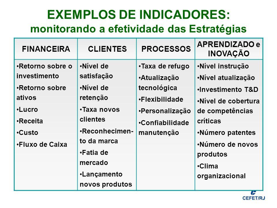 EXEMPLOS DE INDICADORES: monitorando a efetividade das Estratégias FINANCEIRACLIENTESPROCESSOS APRENDIZADO e INOVAÇÃO Retorno sobre o investimento Ret