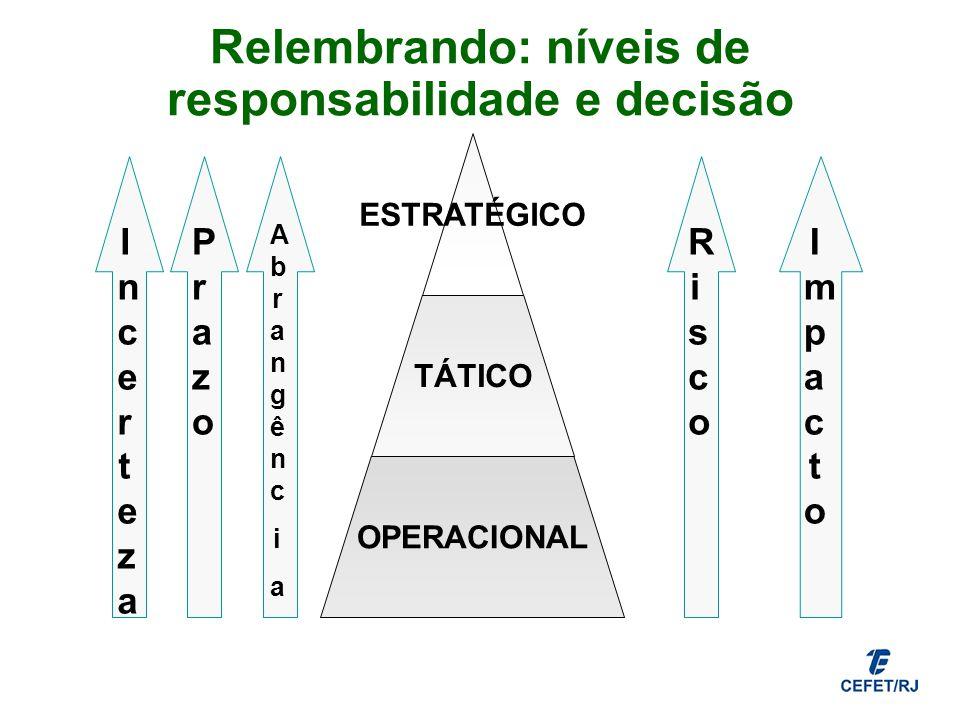 Relembrando: níveis de responsabilidade e decisão ESTRATÉGICO TÁTICO OPERACIONAL IncertezaIncerteza PrazoPrazo ImpactoImpacto RiscoRisco AbrangênciaAb