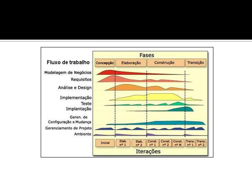 Pendência: listagem de requisitos, onde fica definida a sua ordem de prioridade; Sprint: o Scrum divide o desenvolvimento em iterações de 30 dias, chamadas sprints; Reunião Scrum: reuniões de 15 minutos, onde a equipe expõe os problemas, bem como o que foi feito desde a última reunião e o que vai ser feito no próximo passo; Demos: versões que o cliente avalia, contendo apenas as funcionalidades que efetivamente podem ser liberadas.