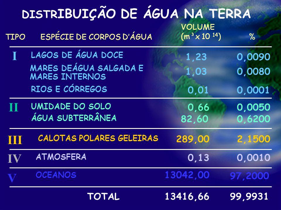 Processamento primário de petróleo DISTR IBUIÇÃO DE ÁGUA NA TERRA TIPO LAGOS DE ÁGUA DOCE MARES DEÁGUA SALGADA E MARES INTERNOS UMIDADE DO SOLO RIOS E