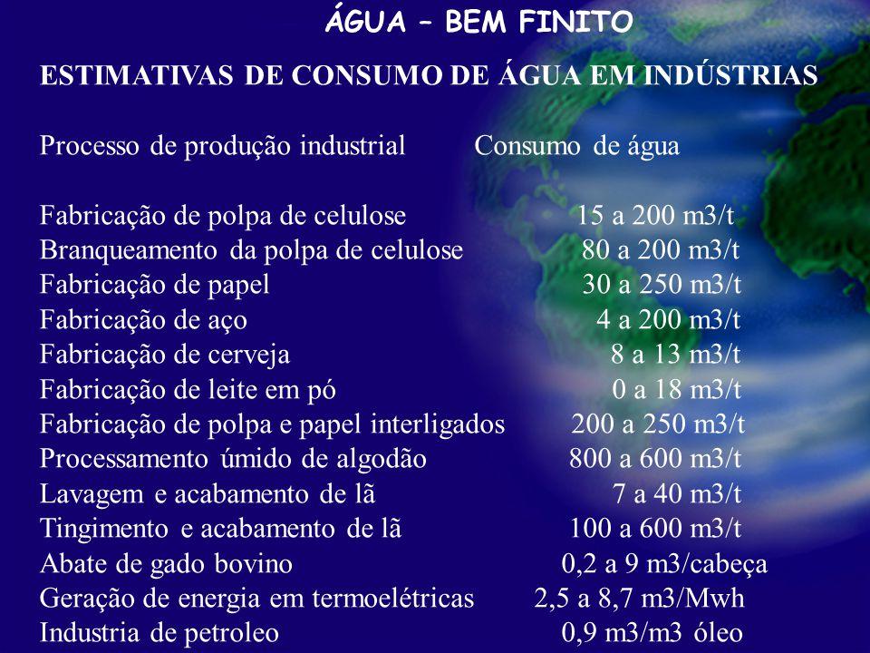 Processamento primário de petróleo ÁGUA – BEM FINITO ESTIMATIVAS DE CONSUMO DE ÁGUA EM INDÚSTRIAS Processo de produção industrialConsumo de água Fabricação de polpa de celulose 15 a 200 m3/t Branqueamento da polpa de celulose 80 a 200 m3/t Fabricação de papel 30 a 250 m3/t Fabricação de aço 4 a 200 m3/t Fabricação de cerveja 8 a 13 m3/t Fabricação de leite em pó 0 a 18 m3/t Fabricação de polpa e papel interligados 200 a 250 m3/t Processamento úmido de algodão 800 a 600 m3/t Lavagem e acabamento de lã 7 a 40 m3/t Tingimento e acabamento de lã 100 a 600 m3/t Abate de gado bovino 0,2 a 9 m3/cabeça Geração de energia em termoelétricas 2,5 a 8,7 m3/Mwh Industria de petroleo 0,9 m3/m3 óleo ~ Fonte: Adaptado de Jorge Antonio Barros de Macedo, 2000.