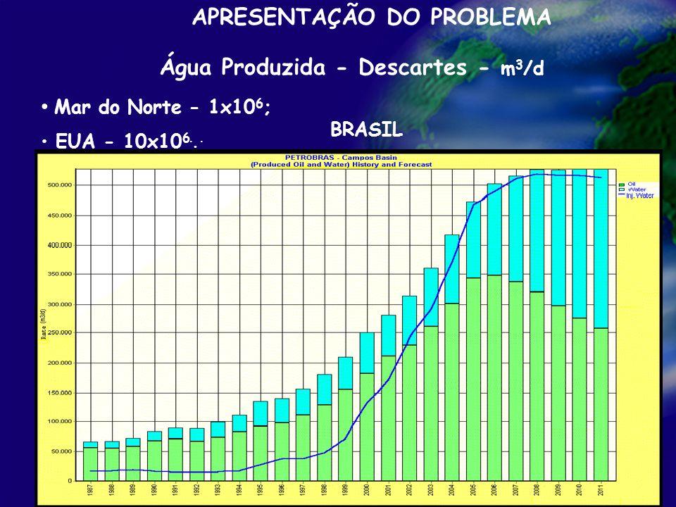 Processamento primário de petróleo APRESENTAÇÃO DO PROBLEMA Água Produzida - Descartes - m 3 /d Mar do Norte - 1x10 6 ; EUA - 10x10 6... BRASIL