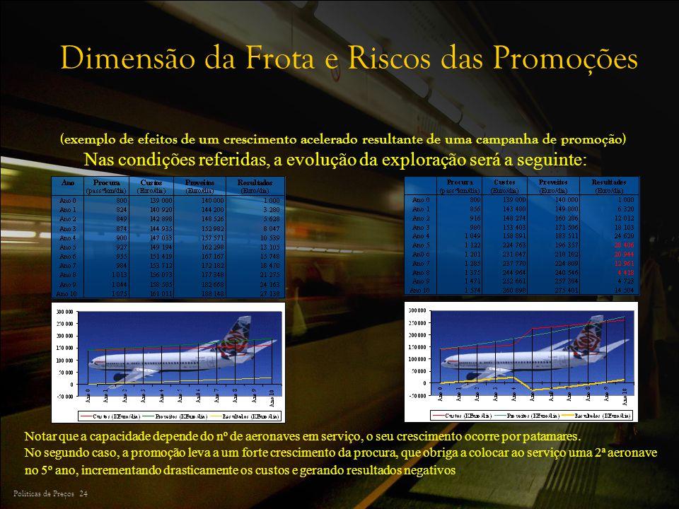 Políticas de Preços 24 Dimensão da Frota e Riscos das Promoções (exemplo de efeitos de um crescimento acelerado resultante de uma campanha de promoção