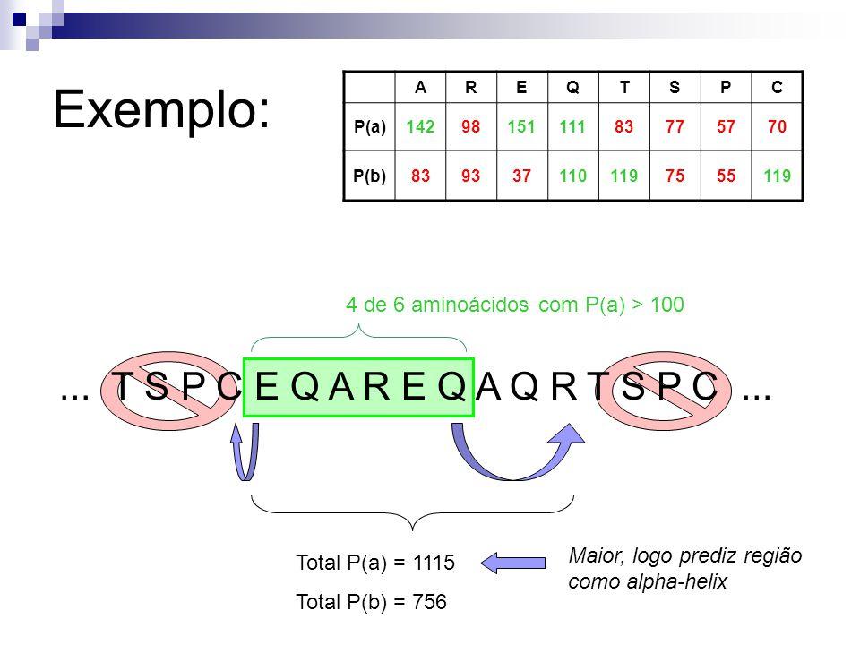 4 de 6 aminoácidos com P(a) > 100... T S P C E Q A R E Q A Q R T S P C... AREQTSPC P(a)1429815111183775770 P(b)8393371101197555119 Total P(a) = 1115 T
