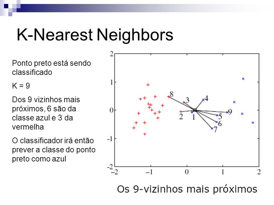 K-Nearest Neighbors Ponto preto está sendo classificado K = 9 Dos 9 vizinhos mais próximos, 6 são da classe azul e 3 da vermelha O classificador irá e