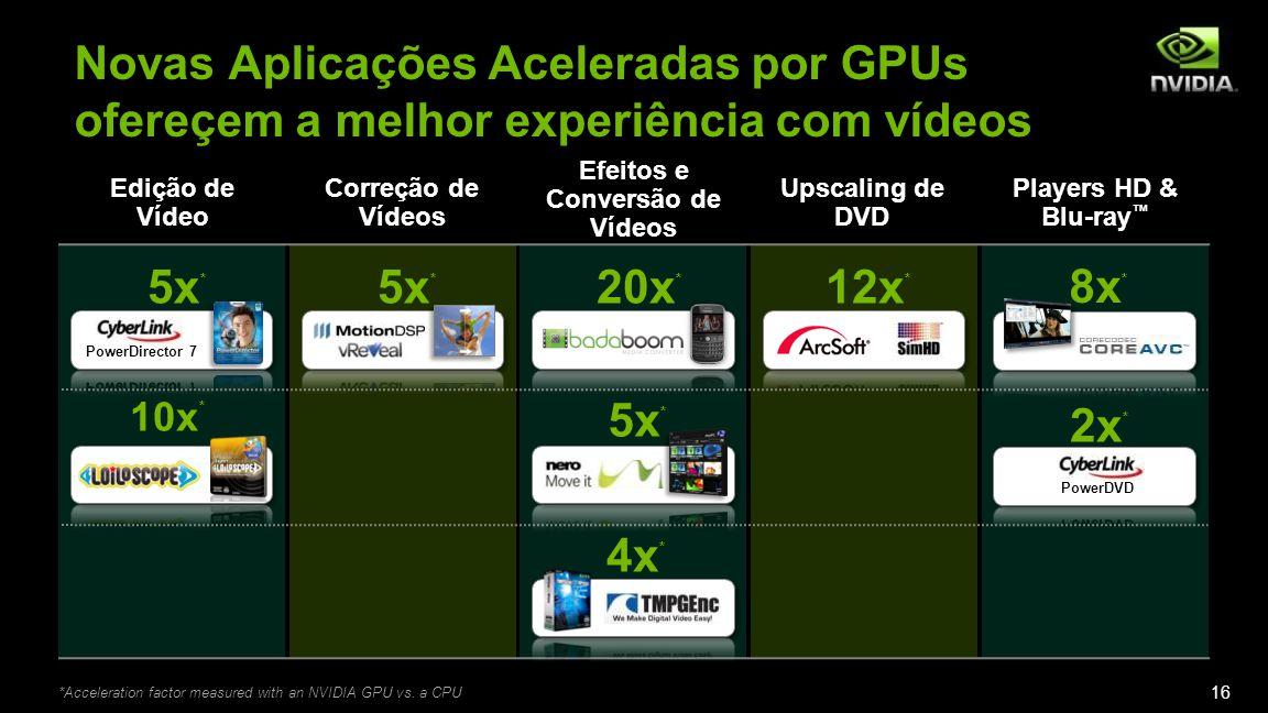 Novas Aplicações Aceleradas por GPUs ofereçem a melhor experiência com vídeos Edição de Vídeo Correção de Vídeos Efeitos e Conversão de Vídeos Upscaling de DVD Players HD & Blu-ray 5x * 20x * 12x * 2x * 8x * 5x * 10x * 5x * 4x * *Acceleration factor measured with an NVIDIA GPU vs.