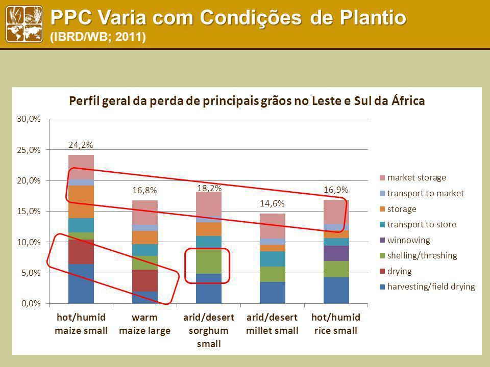 PPC Varia com Condições de Plantio PPC Varia com Condições de Plantio (IBRD/WB; 2011)