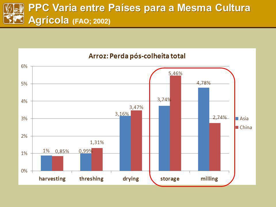 PPC Varia entre Países para a Mesma Cultura Agrícola PPC Varia entre Países para a Mesma Cultura Agrícola (FAO; 2002)