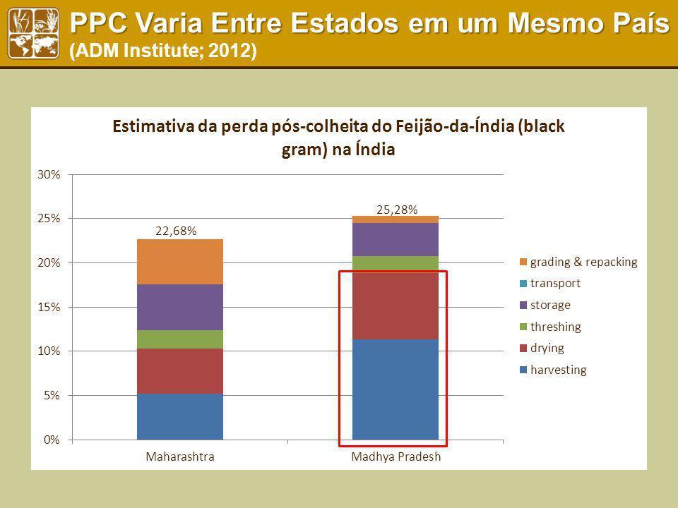 PPC Varia Entre Estados em um Mesmo País PPC Varia Entre Estados em um Mesmo País (ADM Institute; 2012)