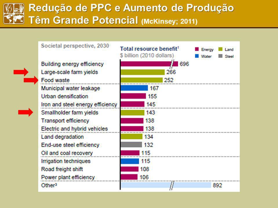 Redução de PPC e Aumento de Produção Têm Grande Potencial Redução de PPC e Aumento de Produção Têm Grande Potencial (McKinsey; 2011)
