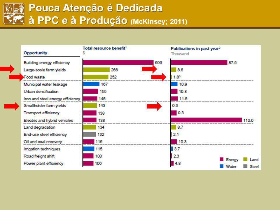 Pouca Atenção é Dedicada à PPC e à Produção Pouca Atenção é Dedicada à PPC e à Produção (McKinsey; 2011)