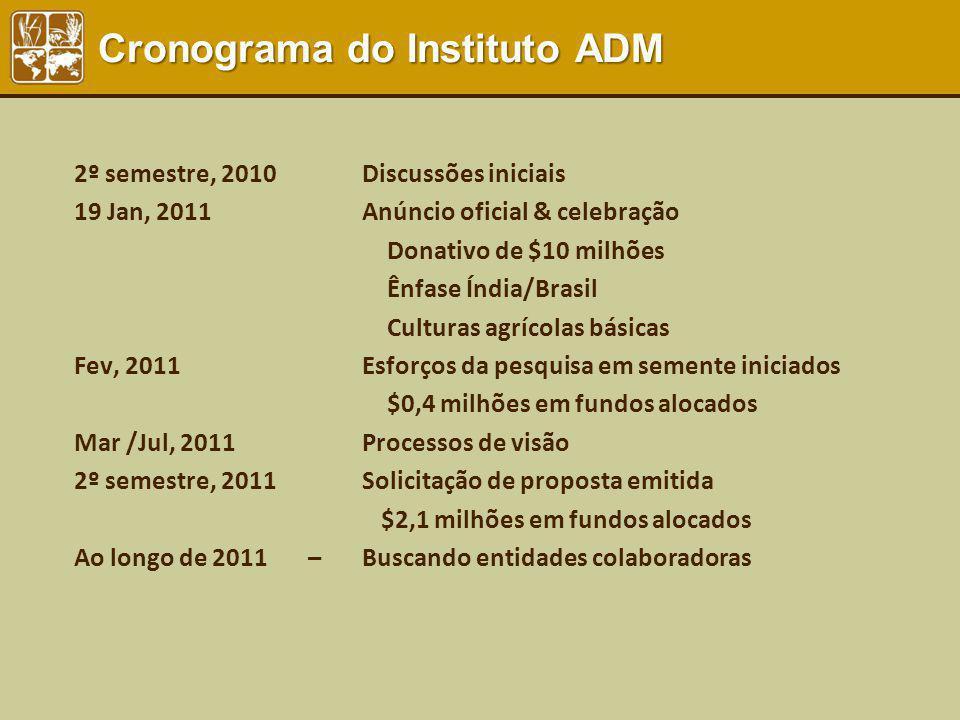 2º semestre, 2010 Discussões iniciais 19 Jan, 2011Anúncio oficial & celebração Donativo de $10 milhões Ênfase Índia/Brasil Culturas agrícolas básicas