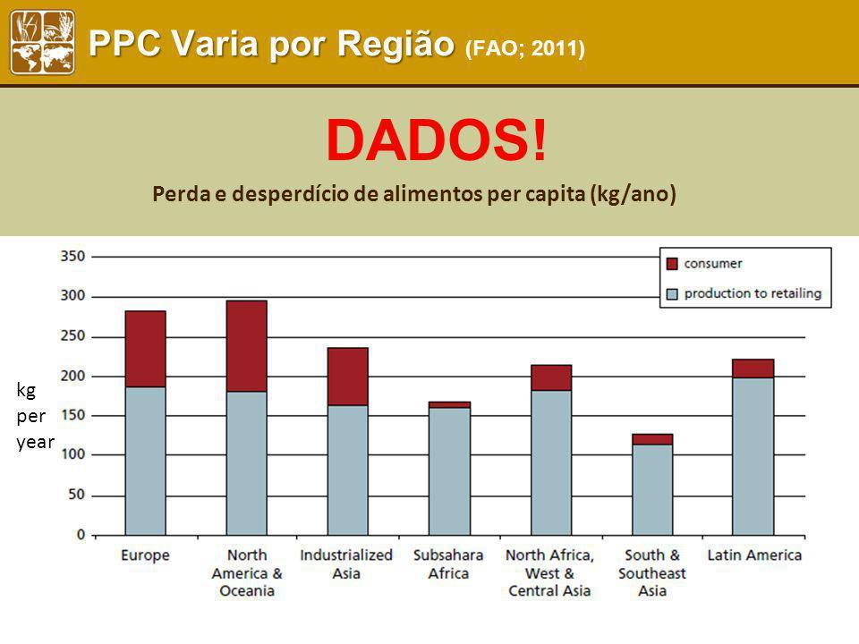 PPC Varia por Região PPC Varia por Região (FAO; 2011) kg per year Perda e desperdício de alimentos per capita (kg/ano) DADOS!