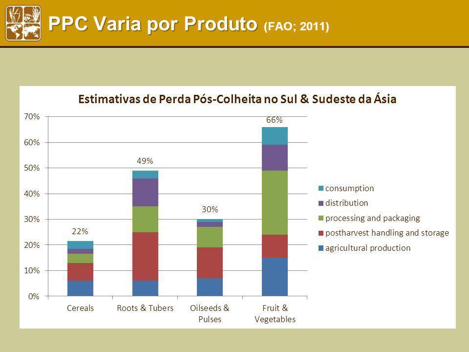 PPC Varia por Produto PPC Varia por Produto (FAO; 2011)