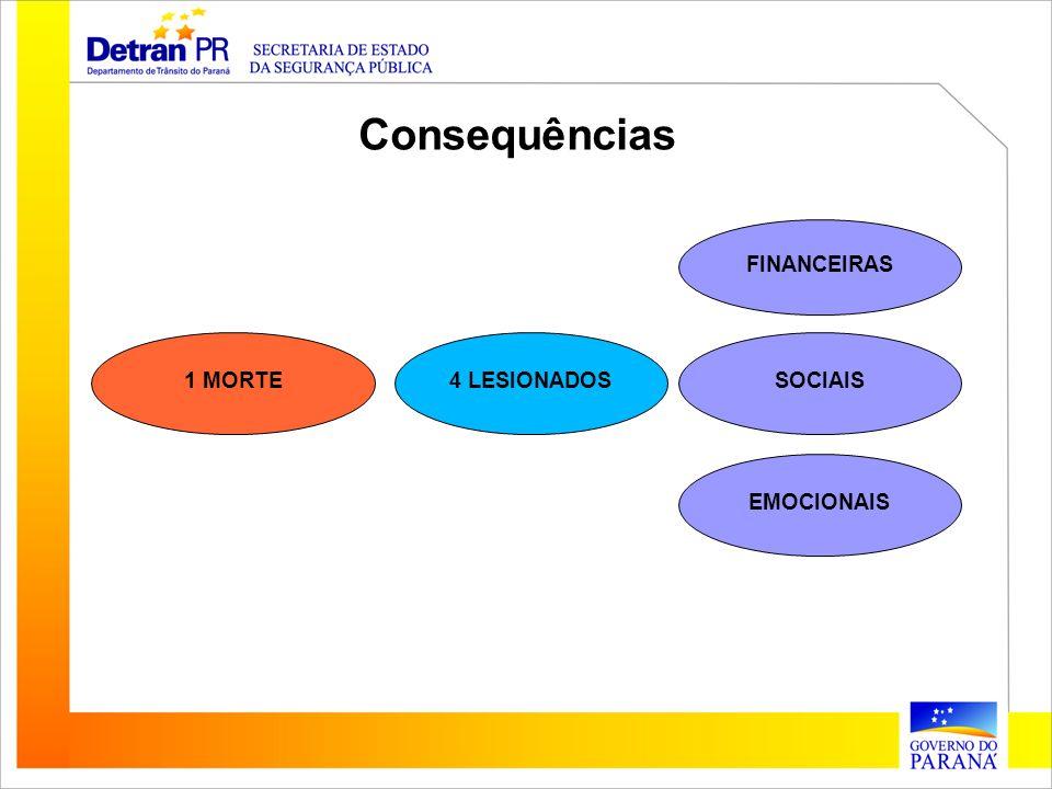 FINANCEIRAS SOCIAIS EMOCIONAIS 4 LESIONADOS1 MORTE Consequências