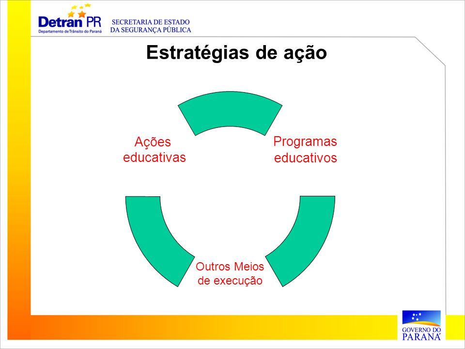 Estratégias de ação Programas educativos Ações educativas Outros Meios de execução