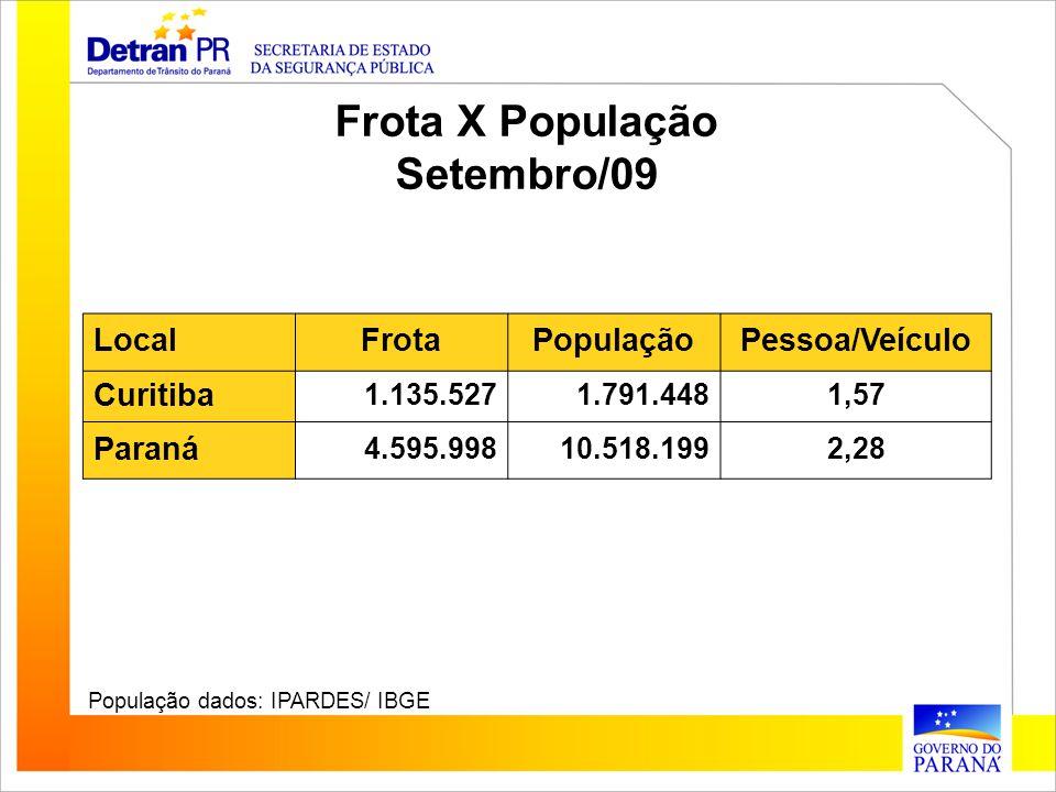LocalFrotaPopulaçãoPessoa/Veículo Curitiba 1.135.5271.791.4481,57 Paraná 4.595.99810.518.1992,28 População dados: IPARDES/ IBGE Frota X População Sete