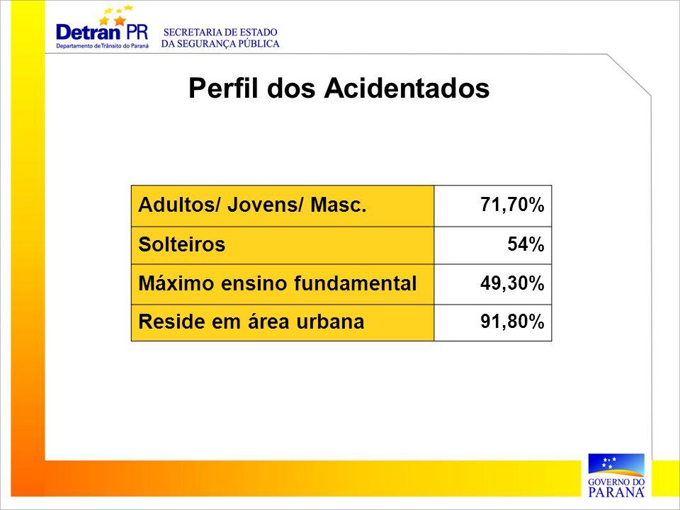 Adultos/ Jovens/ Masc. 71,70% Solteiros 54% Máximo ensino fundamental 49,30% Reside em área urbana 91,80% Perfil dos Acidentados