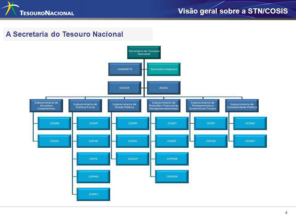 4 Visão geral sobre a STN/COSIS A Secretaria do Tesouro Nacional