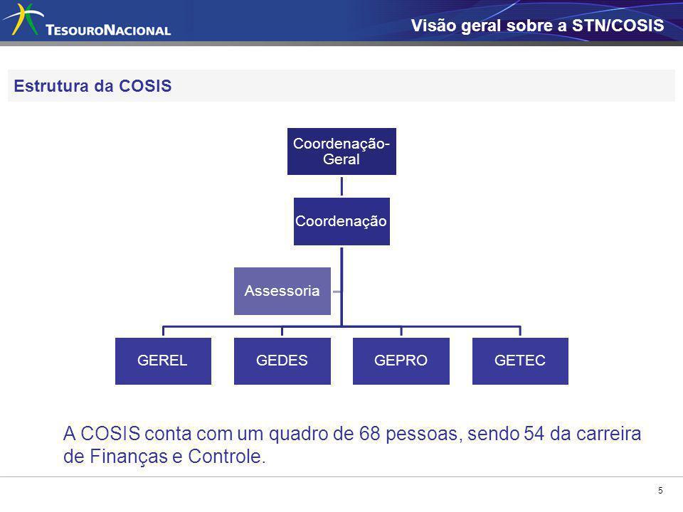 5 Estrutura da COSIS Coordenação- Geral Coordenação GERELGEDESGEPROGETEC Assessoria Visão geral sobre a STN/COSIS A COSIS conta com um quadro de 68 pe
