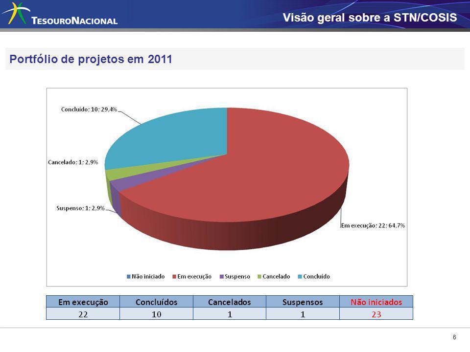 6 Portfólio de projetos em 2011 Visão geral sobre a STN/COSIS