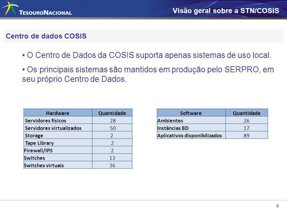 8 Centro de dados COSIS Visão geral sobre a STN/COSIS O Centro de Dados da COSIS suporta apenas sistemas de uso local. Os principais sistemas são mant