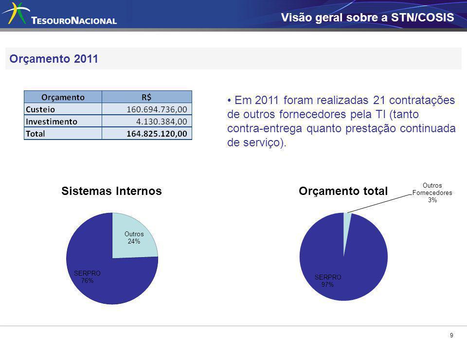 9 Orçamento 2011 Visão geral sobre a STN/COSIS Em 2011 foram realizadas 21 contratações de outros fornecedores pela TI (tanto contra-entrega quanto pr
