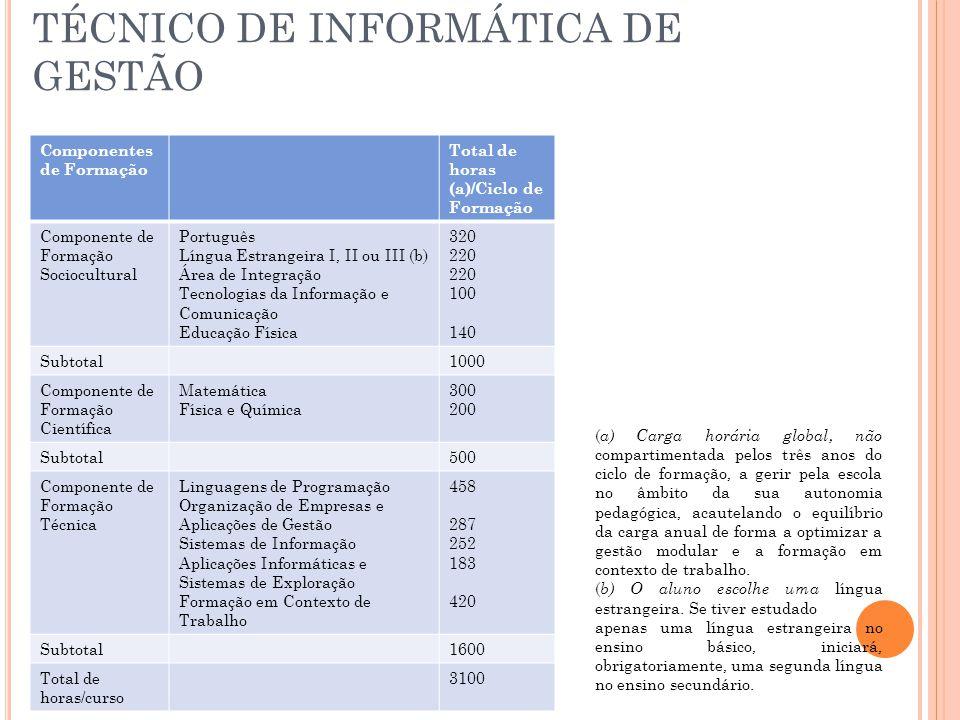 TÉCNICO DE INFORMÁTICA DE GESTÃO Componentes de Formação Total de horas (a)/Ciclo de Formação Componente de Formação Sociocultural Português Língua Estrangeira I, II ou III (b) Área de Integração Tecnologias da Informação e Comunicação Educação Física 320 220 100 140 Subtotal1000 Componente de Formação Científica Matemática Física e Química 300 200 Subtotal500 Componente de Formação Técnica Linguagens de Programação Organização de Empresas e Aplicações de Gestão Sistemas de Informação Aplicações Informáticas e Sistemas de Exploração Formação em Contexto de Trabalho 458 287 252 183 420 Subtotal1600 Total de horas/curso 3100 ( a) Carga horária global, não compartimentada pelos três anos do ciclo de formação, a gerir pela escola no âmbito da sua autonomia pedagógica, acautelando o equilíbrio da carga anual de forma a optimizar a gestão modular e a formação em contexto de trabalho.