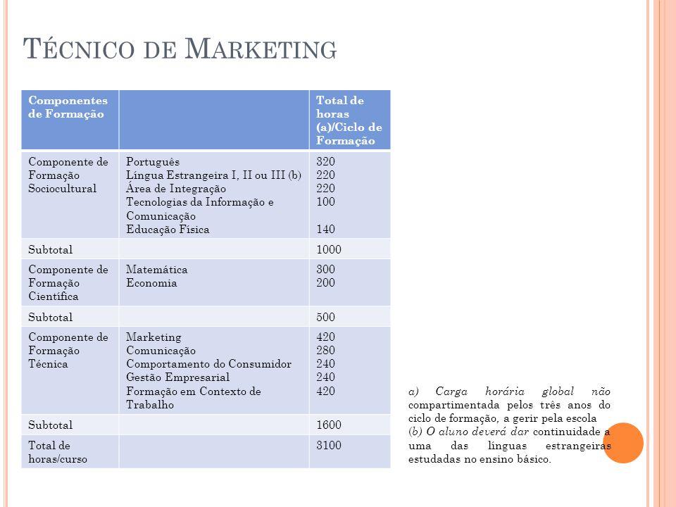 T ÉCNICO DE M ARKETING Componentes de Formação Total de horas (a)/Ciclo de Formação Componente de Formação Sociocultural Português Língua Estrangeira I, II ou III (b) Área de Integração Tecnologias da Informação e Comunicação Educação Física 320 220 100 140 Subtotal1000 Componente de Formação Científica Matemática Economia 300 200 Subtotal500 Componente de Formação Técnica Marketing Comunicação Comportamento do Consumidor Gestão Empresarial Formação em Contexto de Trabalho 420 280 240 420 Subtotal1600 Total de horas/curso 3100 a) Carga horária global não compartimentada pelos três anos do ciclo de formação, a gerir pela escola ( b) O aluno deverá dar continuidade a uma das línguas estrangeiras estudadas no ensino básico.