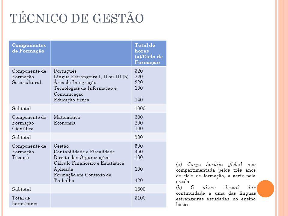 TÉCNICO DE GESTÃO Componentes de Formação Total de horas (a)/Ciclo de Formação Componente de Formação Sociocultural Português Língua Estrangeira I, II ou III (b) Área de Integração Tecnologias da Informação e Comunicação Educação Física 320 220 100 140 Subtotal1000 Componente de Formação Científica Matemática Economia 300 200 100 Subtotal500 Componente de Formação Técnica Gestão Contabilidade e Fiscalidade Direito das Organizações Cálculo Financeiro e Estatística Aplicada Formação em Contexto de Trabalho 500 450 130 100 420 Subtotal1600 Total de horas/curso 3100 ( a) Carga horária global não compartimentada pelos três anos do ciclo de formação, a gerir pela escola ( b) O aluno deverá dar continuidade a uma das línguas estrangeiras estudadas no ensino básico.