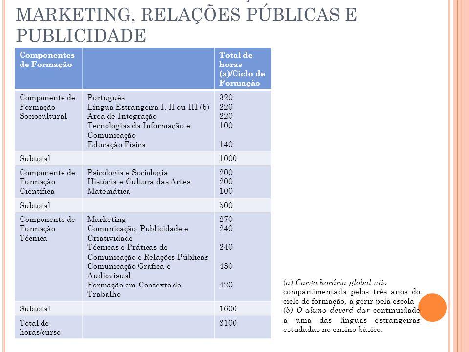 TÉCNICO DE COMUNICAÇÃO – MARKETING, RELAÇÕES PÚBLICAS E PUBLICIDADE Componentes de Formação Total de horas (a)/Ciclo de Formação Componente de Formação Sociocultural Português Língua Estrangeira I, II ou III (b) Área de Integração Tecnologias da Informação e Comunicação Educação Física 320 220 100 140 Subtotal1000 Componente de Formação Científica Psicologia e Sociologia História e Cultura das Artes Matemática 200 100 Subtotal500 Componente de Formação Técnica Marketing Comunicação, Publicidade e Criatividade Técnicas e Práticas de Comunicação e Relações Públicas Comunicação Gráfica e Audiovisual Formação em Contexto de Trabalho 270 240 430 420 Subtotal1600 Total de horas/curso 3100 ( a) Carga horária global não compartimentada pelos três anos do ciclo de formação, a gerir pela escola ( b) O aluno deverá dar continuidade a uma das línguas estrangeiras estudadas no ensino básico.
