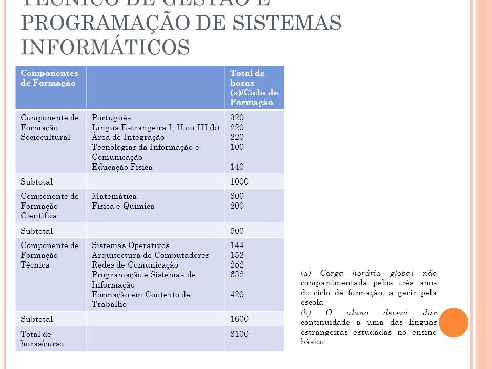 TÉCNICO DE GESTÃO E PROGRAMAÇÃO DE SISTEMAS INFORMÁTICOS Componentes de Formação Total de horas (a)/Ciclo de Formação Componente de Formação Sociocultural Português Língua Estrangeira I, II ou III (b) Área de Integração Tecnologias da Informação e Comunicação Educação Física 320 220 100 140 Subtotal1000 Componente de Formação Científica Matemática Física e Química 300 200 Subtotal500 Componente de Formação Técnica Sistemas Operativos Arquitectura de Computadores Redes de Comunicação Programação e Sistemas de Informação Formação em Contexto de Trabalho 144 152 252 632 420 Subtotal1600 Total de horas/curso 3100 ( a) Carga horária global não compartimentada pelos três anos do ciclo de formação, a gerir pela escola ( b) O aluno deverá dar continuidade a uma das línguas estrangeiras estudadas no ensino básico.
