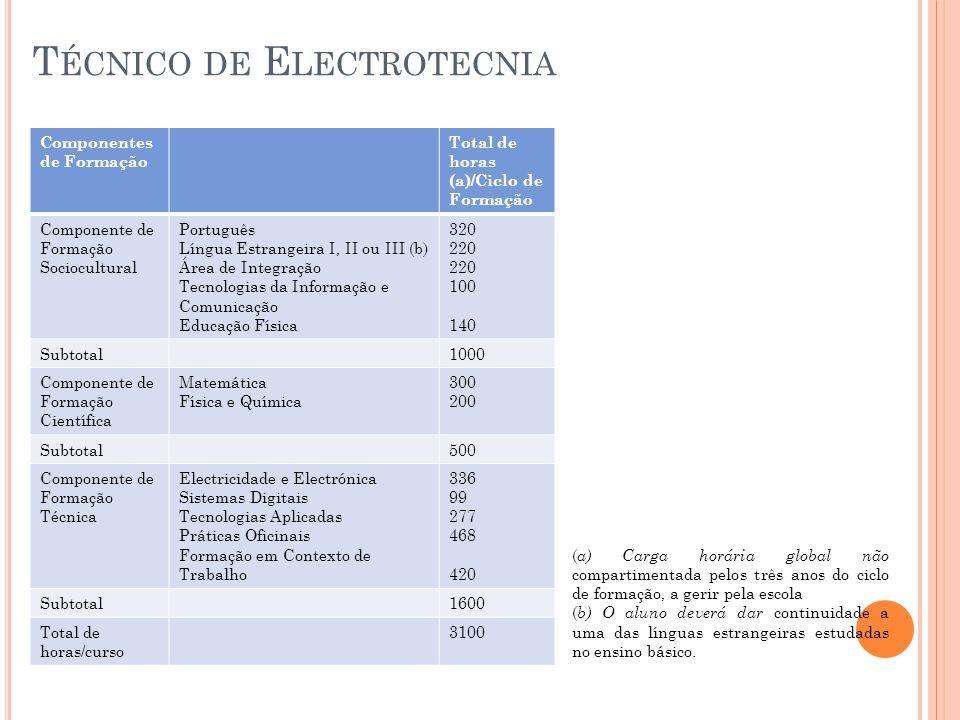 T ÉCNICO DE E LECTROTECNIA Componentes de Formação Total de horas (a)/Ciclo de Formação Componente de Formação Sociocultural Português Língua Estrangeira I, II ou III (b) Área de Integração Tecnologias da Informação e Comunicação Educação Física 320 220 100 140 Subtotal1000 Componente de Formação Científica Matemática Física e Química 300 200 Subtotal500 Componente de Formação Técnica Electricidade e Electrónica Sistemas Digitais Tecnologias Aplicadas Práticas Oficinais Formação em Contexto de Trabalho 336 99 277 468 420 Subtotal1600 Total de horas/curso 3100 ( a) Carga horária global não compartimentada pelos três anos do ciclo de formação, a gerir pela escola ( b) O aluno deverá dar continuidade a uma das línguas estrangeiras estudadas no ensino básico.