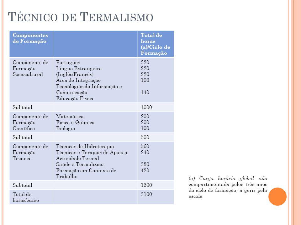 T ÉCNICO DE T ERMALISMO Componentes de Formação Total de horas (a)/Ciclo de Formação Componente de Formação Sociocultural Português Língua Estrangeira (Inglês/Francês) Área de Integração Tecnologias da Informação e Comunicação Educação Física 320 220 100 140 Subtotal1000 Componente de Formação Científica Matemática Física e Química Biologia 200 100 Subtotal500 Componente de Formação Técnica Técnicas de Hidroterapia Técnicas e Terapias de Apoio à Actividade Termal Saúde e Termalismo Formação em Contexto de Trabalho 560 240 380 420 Subtotal1600 Total de horas/curso 3100 ( a) Carga horária global não compartimentada pelos três anos do ciclo de formação, a gerir pela escola